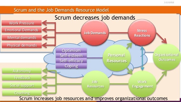 Using scrum in daily business xp days 2013