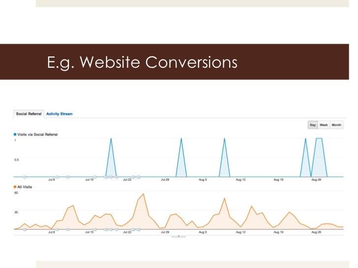 E.g. Website Conversions