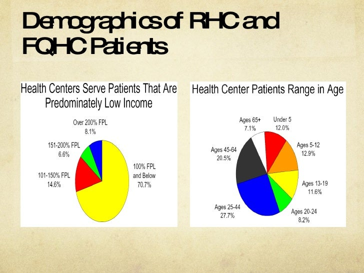 Demographics of RHC and FQHC Patients<br / ...