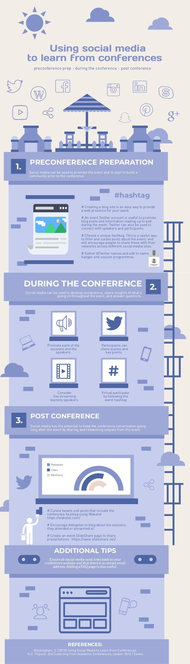 �Using social media to learn from conferences� preconference prep - during the conference - post conference 1. PRECONFEREN...
