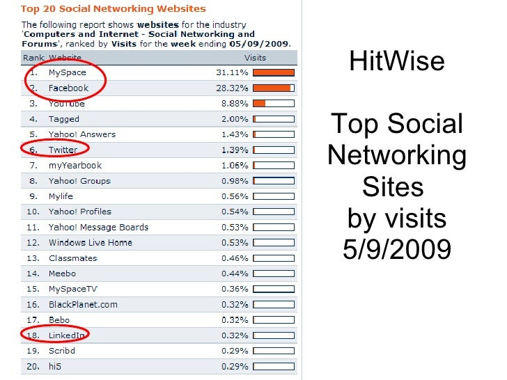HitWise Top Social Networking Sites  by visits 5/9/2009