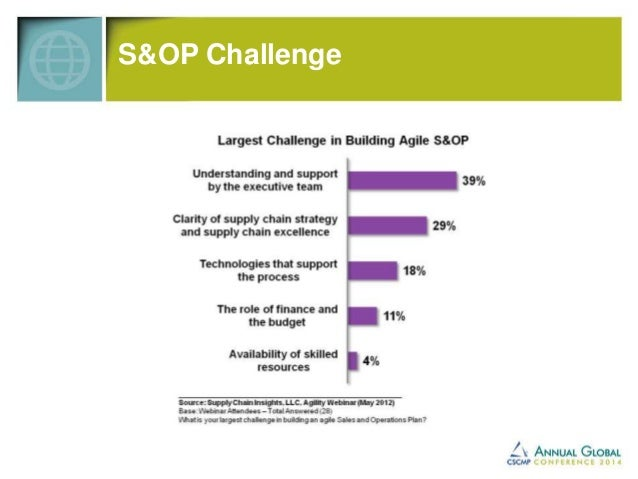 Benefits  Source: Supply Chain Insights, 2012  What benefits have you received from your work with S&OP processes?  59%  5...