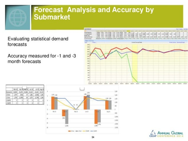 Integrating S&OP into Management Cycle   Demand and Supply  reviewed weekly   Tracking production to  planned supply and...
