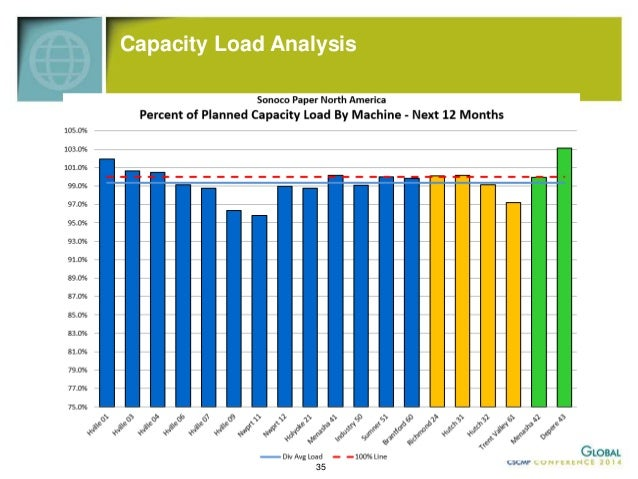 S&OP Impact in Push and Pull  Supply Chains  • Conversion (Pull from End Customer)  – Many customers, short 2-3 day order ...