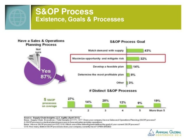 S&OP Balance
