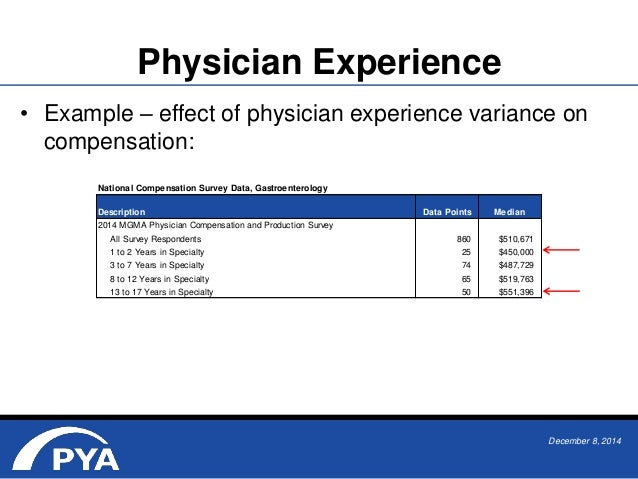 Beware of Benchmarks: Use of Survey Data in Determining FMV