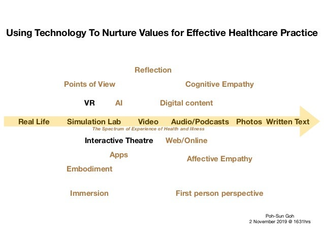 The Spectrum of Experience of Health and Illness Real Life VR Simulation Lab Interactive Theatre Video Audio/Podcasts Phot...