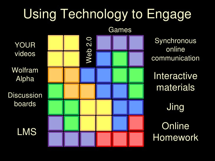Using Technology to Engage<br />Games<br />Synchronous <br />online <br />communication<br />YOUR <br />videos<br />Web 2....