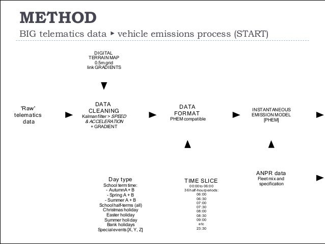 METHOD BIG telematics data ▶ vehicle emissions process (END) 13 Temporal & Spatial variationin VEHICLE EMISSIONS INSTANTAN...