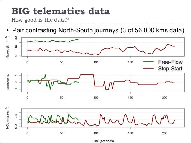 BIG telematics data How good is the data? 16 • Pair contrasting North-South journeys (3 of 56,000 kms data)