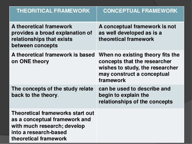Problem Statement, Conceptual Framework, and Research ...