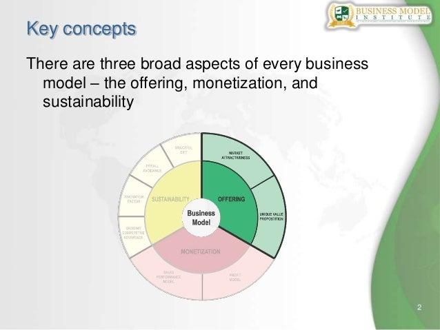 Scoring a business model scoring using the Business Model Whee (TM) Slide 2