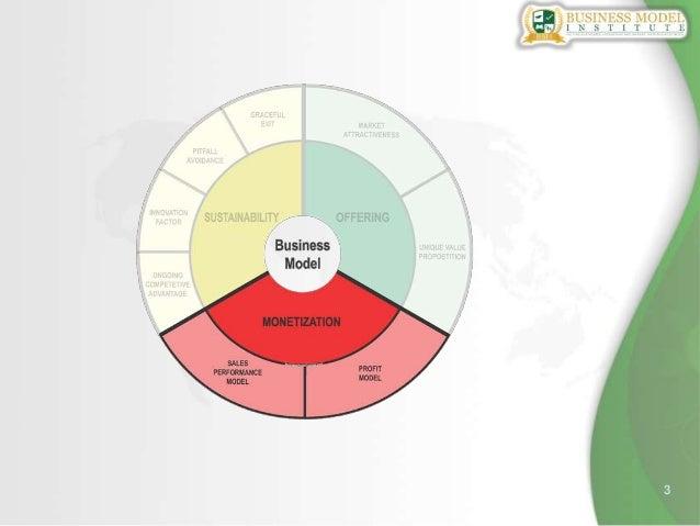 Scoring a business model scoring using the Business Model Whee (TM) Slide 3
