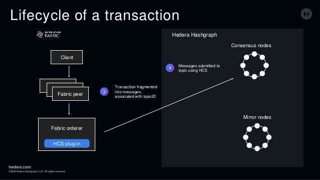 Lifecycle of a transaction 3 Transaction fragmented into messages, associated with topicID 4 Messages submitted to topic u...