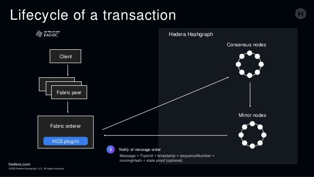 Lifecycle of a transaction 6 Notify of message order Client Fabric peer Fabric orderer HCS plug-in Consensus nodes Mirror ...