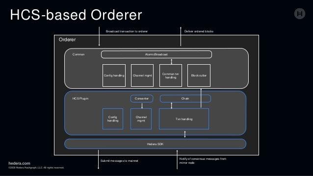 HCS-based Orderer Orderer Hedera SDK Common HCS Plug-in Config handling Channel mgmt Common txn handling Block cutter Atom...