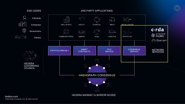 HEDERA GOVERNING COUNCIL NETWORK SERVICES CRYPTOCURRENCY SMART CONTRACTS FILE SERVICE CONSENSUS SERVICE HASHGRAPH CONSENSU...