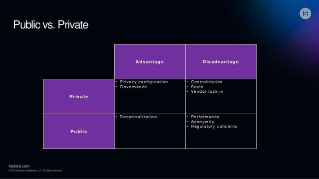 Public vs. Private Advantage Disadvantage Private • Privacy configuration • Governance • Centralization • Scale • Vendor l...