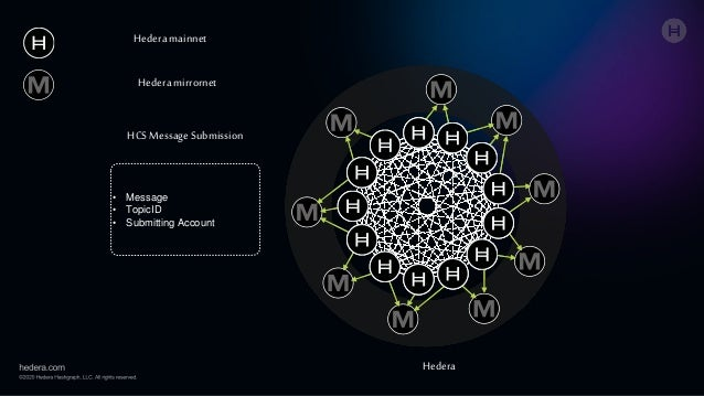 Hedera mainnet Hedera mirrornet • Message • TopicID • Submitting Account Hedera HCS Message Submission