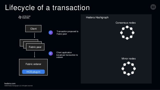Lifecycle of a transaction 1 Transaction proposed to Fabric peer 2 Client application broadcast transaction to orderer Cli...