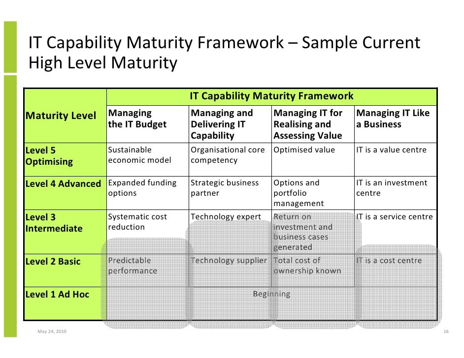 software maturity framework ppt