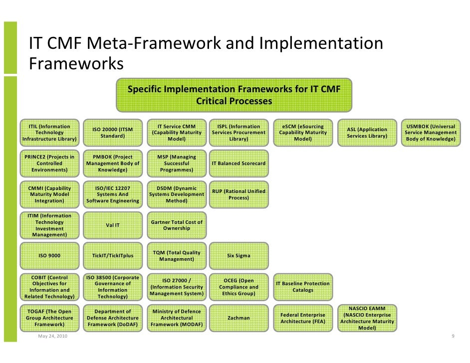 information security standards template - using the ivi innovation value institute it cmf it