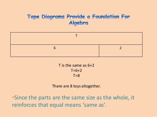 Parts a tape diagram electrical drawing wiring diagram using the tape diagram rh slideshare net examples of tape diagrams examples of tape diagrams ccuart Choice Image