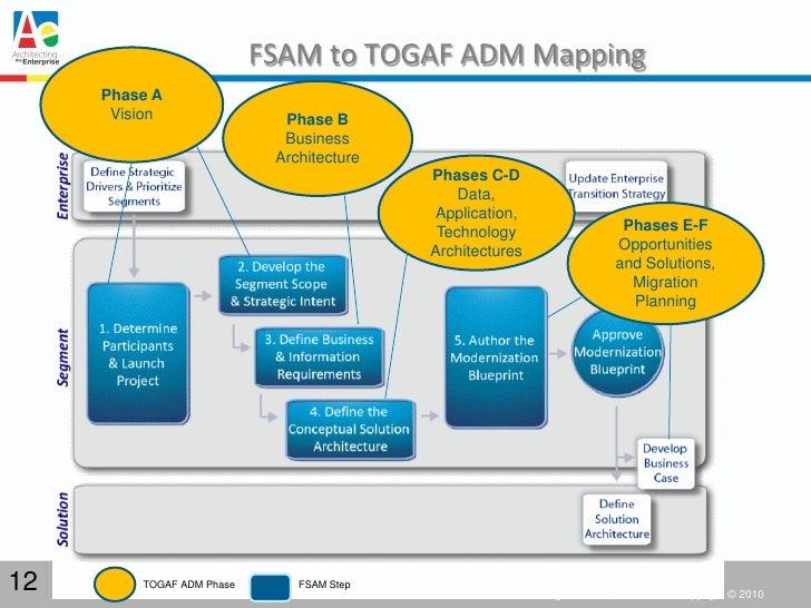 Using togaf in governmententerprisearchitecturetodescribetheit using togaf in governmententerprisearchitecturetodescribetheitarchitecture31jan11 malvernweather Images