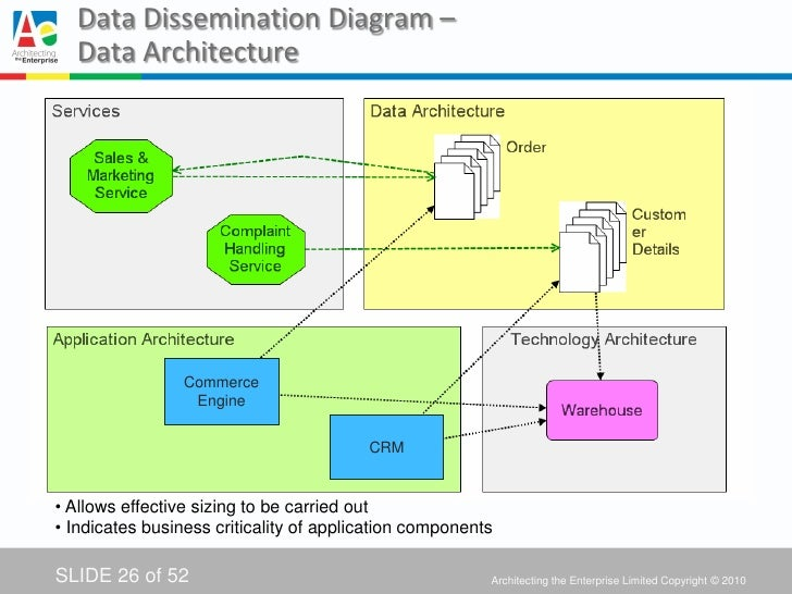 using togaf in government enterprise architecture to describe the it  : data architecture diagram togaf - findchart.co