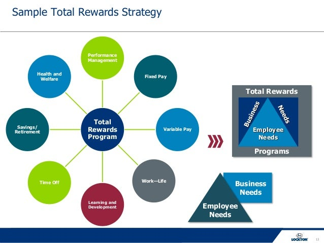risks of not implementing a total rewards program