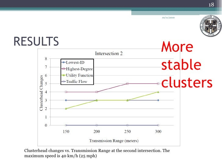 RESULTS  Clusterhead changes vs. Transmission Range at the second intersection. The maximum speed is 40 km/h (25 mph) 10/1...