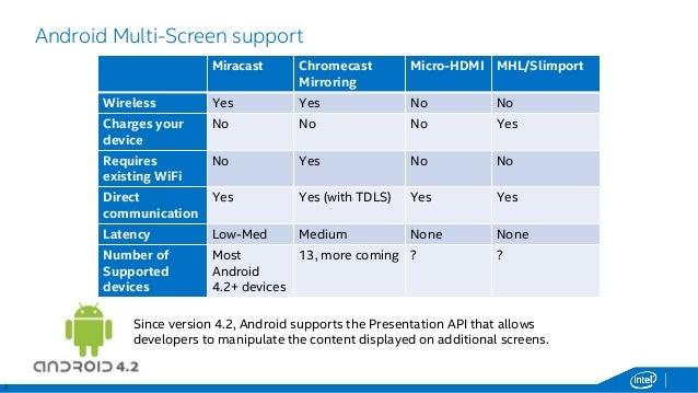 Image Result For Chromecast Miracast