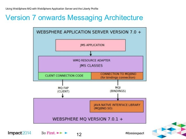 12 Version 7 onwards Messaging Architecture Using WebSphere MQ with WebSphere Application Server and the Liberty Profile