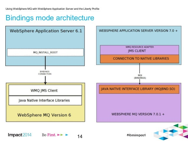 14 Bindings mode architecture Using WebSphere MQ with WebSphere Application Server and the Liberty Profile