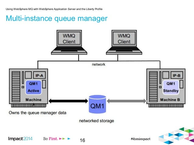 16 Multi-instance queue manager Using WebSphere MQ with WebSphere Application Server and the Liberty Profile