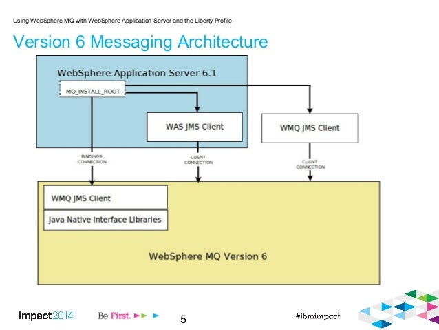 5 Version 6 Messaging Architecture Using WebSphere MQ with WebSphere Application Server and the Liberty Profile