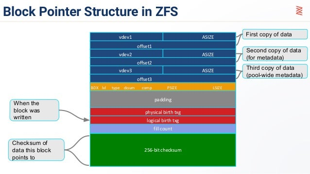 Using ZFS file system with MySQL