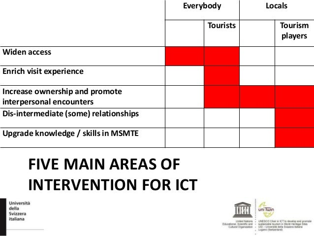 FIVE MAIN AREAS OF INTERVENTION FOR ICT Everybody Locals Tourists Tourism players Widen access Enrich visit experience Inc...