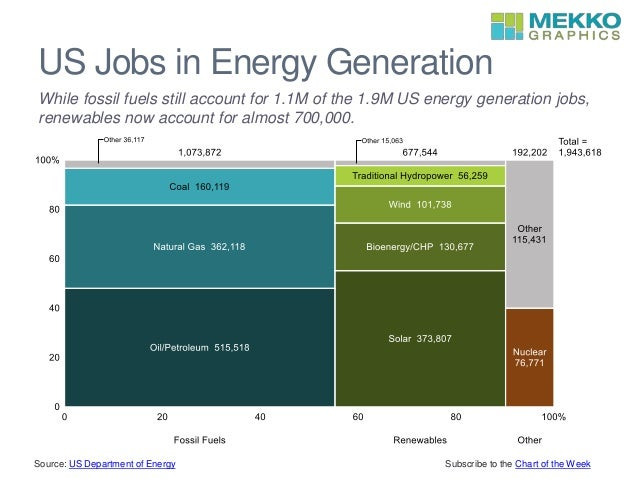 Image result for jobs in energy