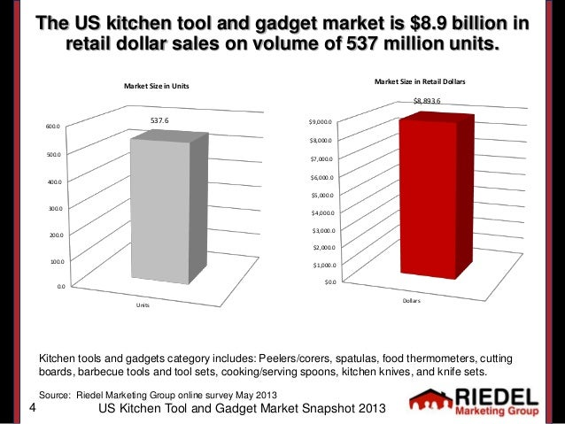 kitchen knives on the market us kitchen tool gadget market snapshot 2013