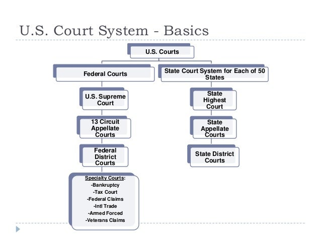 federal and state court system The official web site for virginia's judicial system home federal links virginia state and local this system is comprised of the supreme court of.