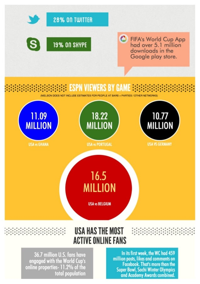 World Cup 2014: How USA Won The Internet Slide 2