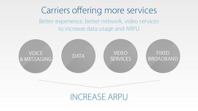 Carriers offering more services VOICE & MESSAGING DATA VIDEO SERVICES Better experience, better network, video services to ...
