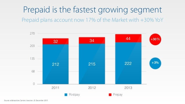 Prepaid is the fastest growing segment Prepaid plans account now 17% of the Market with +30% YoY 0 68 135 203 270 2011 201...