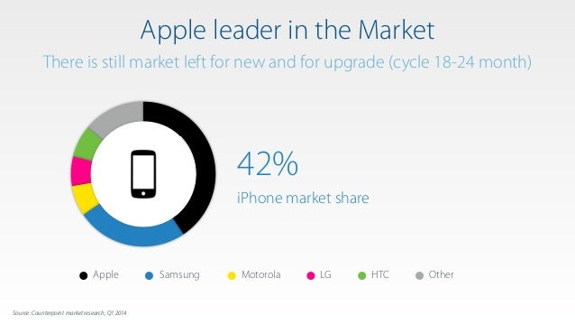 Source: Counterpoint market research, Q1 2014 Apple leader in the Market There is still market left for new and for upgrad...