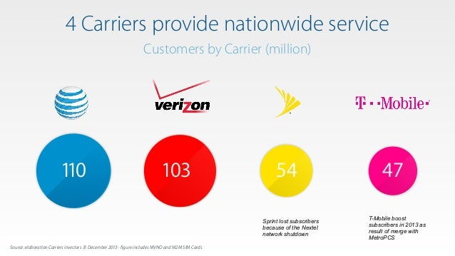 Sprint lost subscribers because of the Nextel network shutdown T-Mobile boost subscribers in 2013 as result of merge with ...