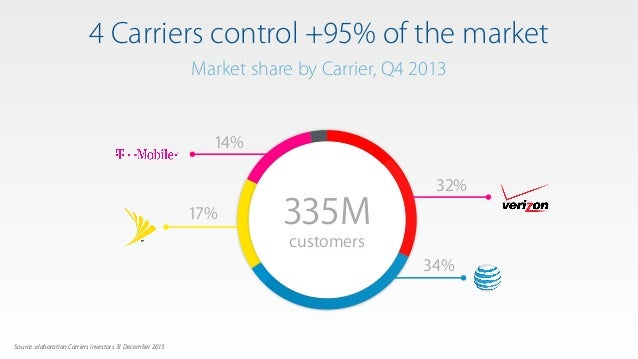 4 Carriers control +95% of the market Source: ISTAT 2011, Source: AGCOM Quarterly Telecommunication Markets Observatory 31...