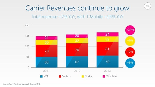 Carrier Revenues continue to grow Total revenue +7% YoY, with T-Mobile +24% YoY 0 63 125 188 250 2011 2012 2013 2420 21 32...