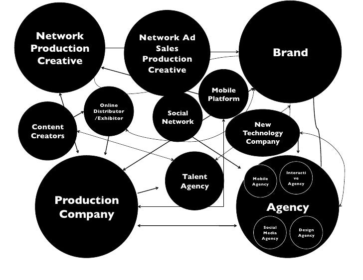 Network                       Network Ad Production                        Sales                                          ...