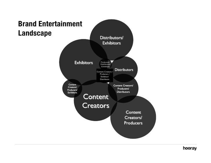 Brand Entertainment Landscape                             Producers /                           Distributors/             ...